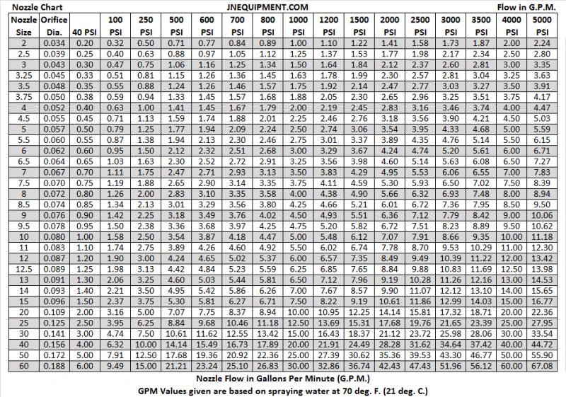 Pressure washer nozzle size chart