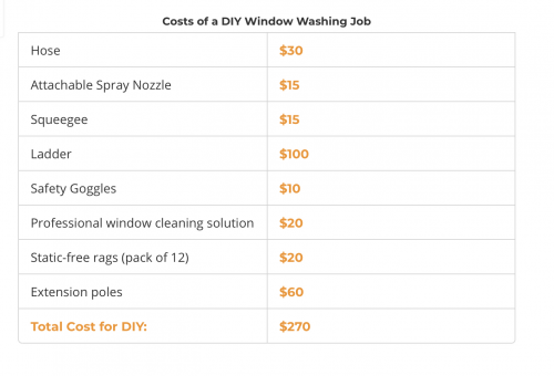 Cost of Window Washing Rochester NY